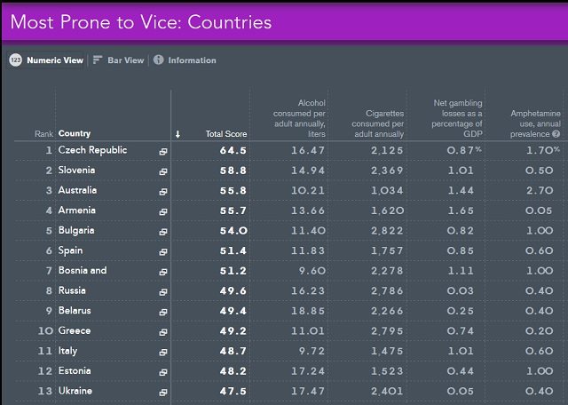 Top prone to vice