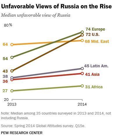 Отношение стран к России