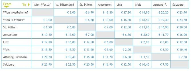 Цены на жд билеты Австрии