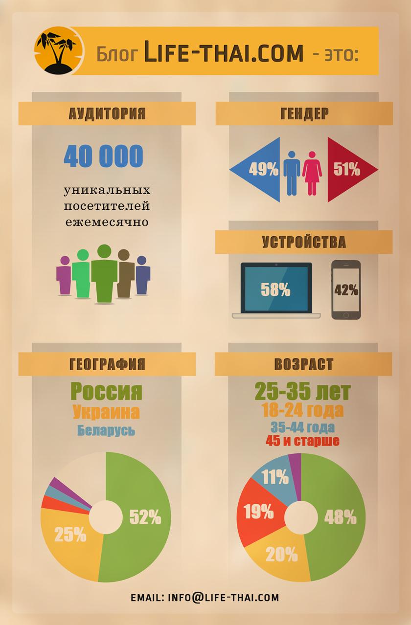 Блог life-thai.com инфографика