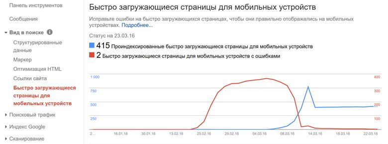 Индексация AMP страниц Google