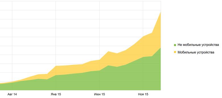 Рост мобильного трафика на блоге