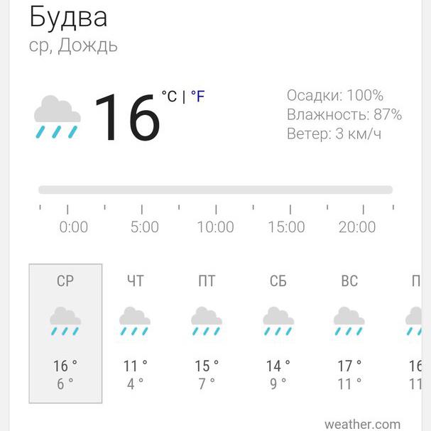 Погода в ферале в Черногории