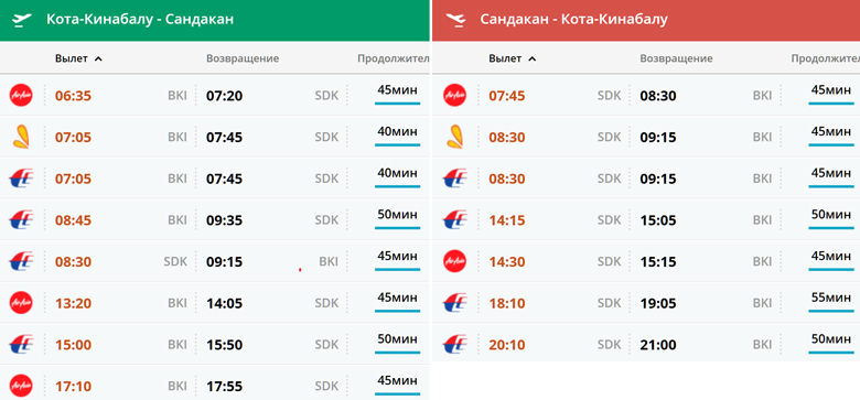 Расписание рейсов из Кота-Кинабалу в Сандакан
