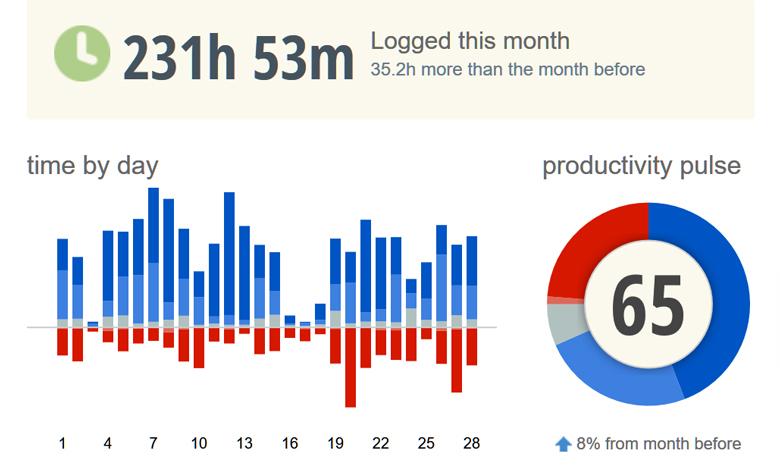 Количество времени, проведённого за ноутбуком в феврале