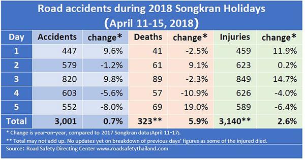 Статистика, сколько людей погибло во время празднования Сонгкрана в 2018 году
