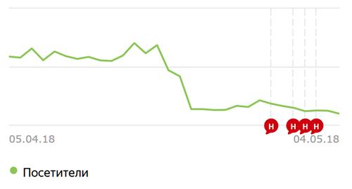 Трафик на одном из сайтов после того, как Яндекс наложил санкции