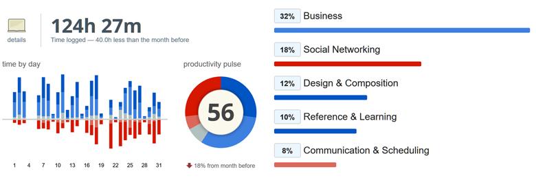 Продуктивность и рабочее время в январе