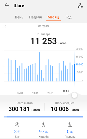Сколько шагов прошла за месяц