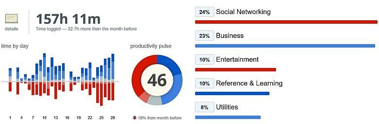 Продуктивность и потраченное на работу время в феврале